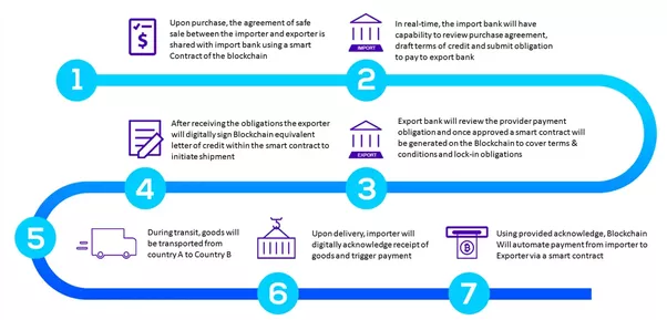 What Are The Use Cases Of Blockchain Beyond Coins Quora