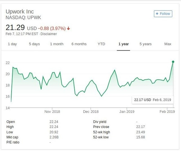 Is UpWork (UPWK) a good stock to buy now? - Quora