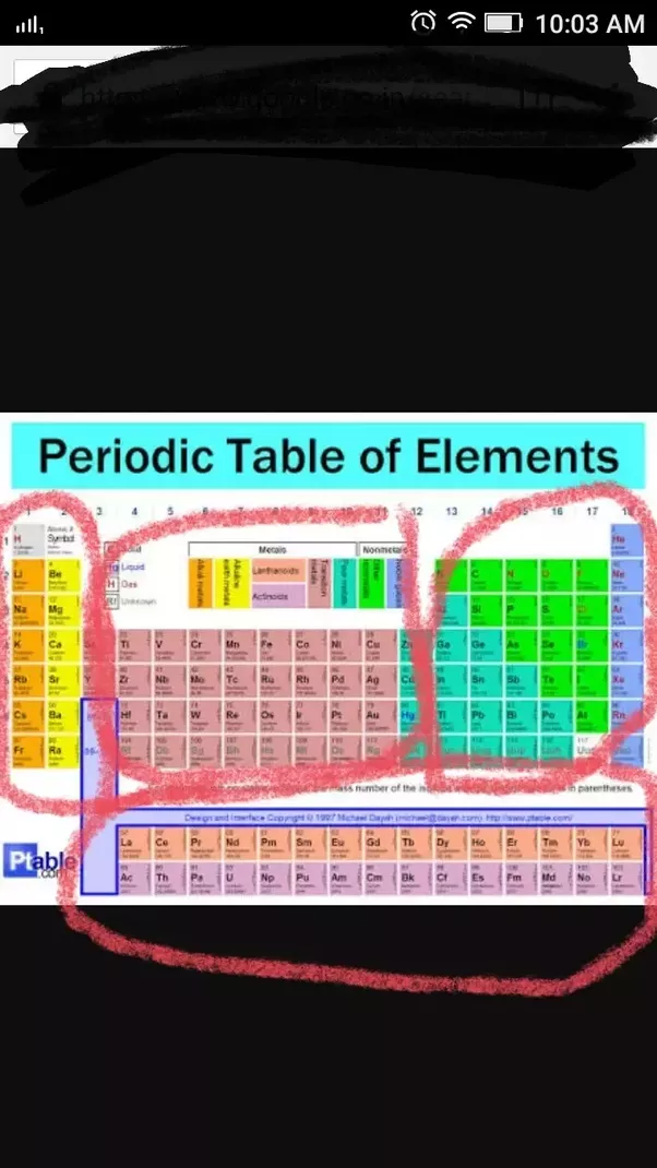 What Are The Individual Boxes In The Periodic Table Called Not The