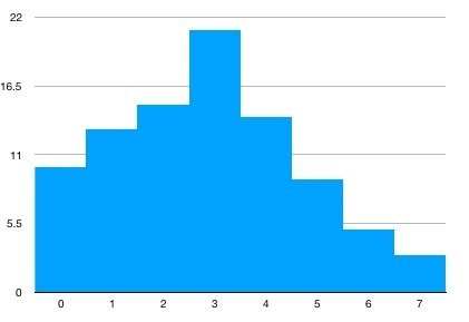 Do the bars on a histogram have to touch quora but if some bins have no data points ccuart Choice Image