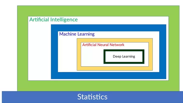 How Are Ai And Ml Different And What Could Be A Possible Venn