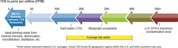 19 Fresh Drinking Water Ppm Chart