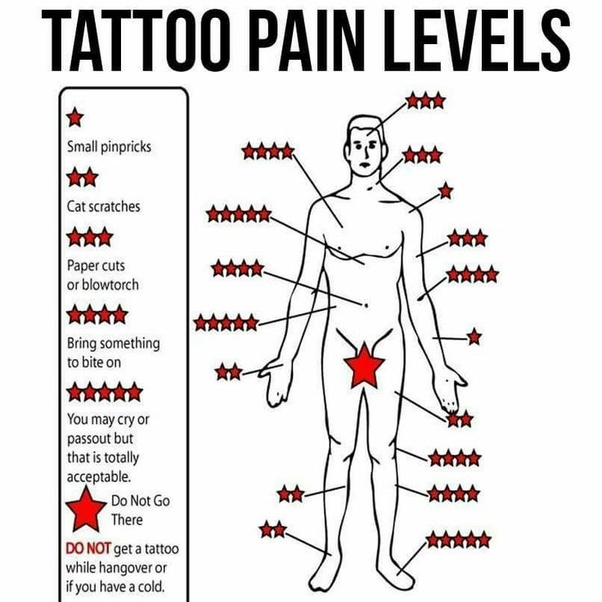 Tattoo Locations On Body: How Much Do Rib Tattoos Hurt? How Does The Pain Compare To