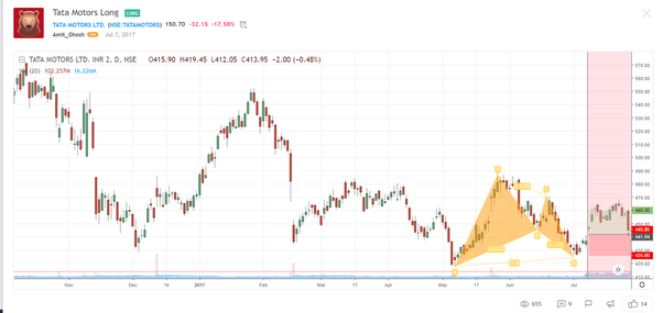 Is Tata Motors undervalued stock and hence good for long