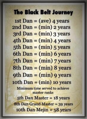 What Does It Take To Become A 7th Dan In Karate Quora