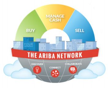 What is SAP Ariba and what is it's future scope? - Quora