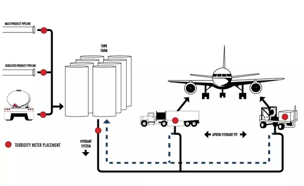 how does refueling at airports work  do airports have