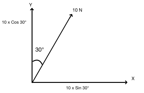 A force of 10N makes an angle of 30° with y-axis  What will be the