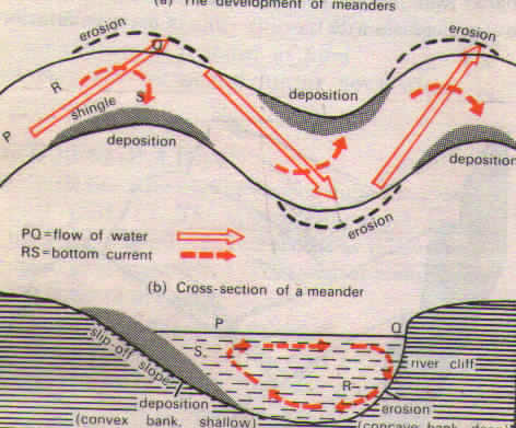 Why Do The Himalayan Rivers Display A Strong Meandering Tendency In