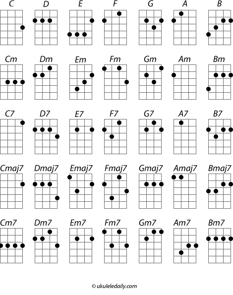 Ukuleles Is There An Easier Way To Play The E Chord Quora