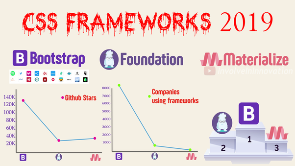 What's the best CSS framework for 2019? - Quora