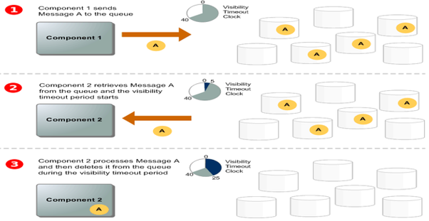How does AWS SQS work? - Quora