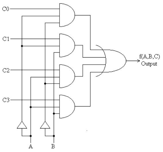 how do to implement full subtractor using 4:1 multiplexer ... logic diagram for 8 1 multiplexer