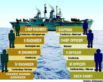 How is merchant Navy as a career? How is the pay? - Quora