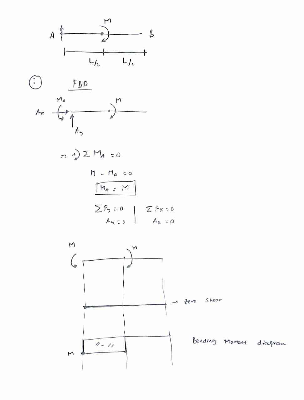 What Will Be The Shear Force And Bending Moment Diagram When A Draw Diagrams For Overhanging Beam 193 Views View 4 Upvoters