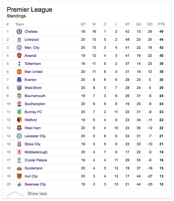 Barclays premier league table 2017 15 - Barclays premier league ranking table ...