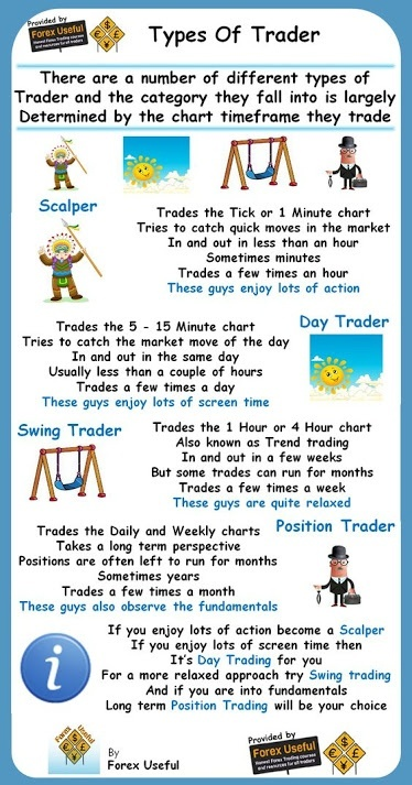 Do 90 of day traders lose money because i have been trading for hope there was some clarity on types of trader decide which type of a trader you want to be fandeluxe Image collections