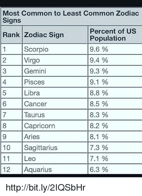 What is the most common zodiac sign? - Quora