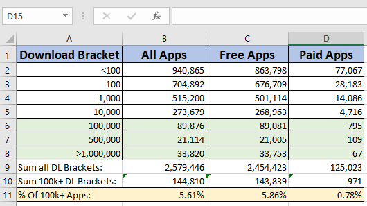 What percentage of apps get 100k downloads on Google play? - Quora