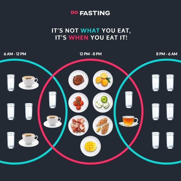 What Is 16 8 Diet Quora