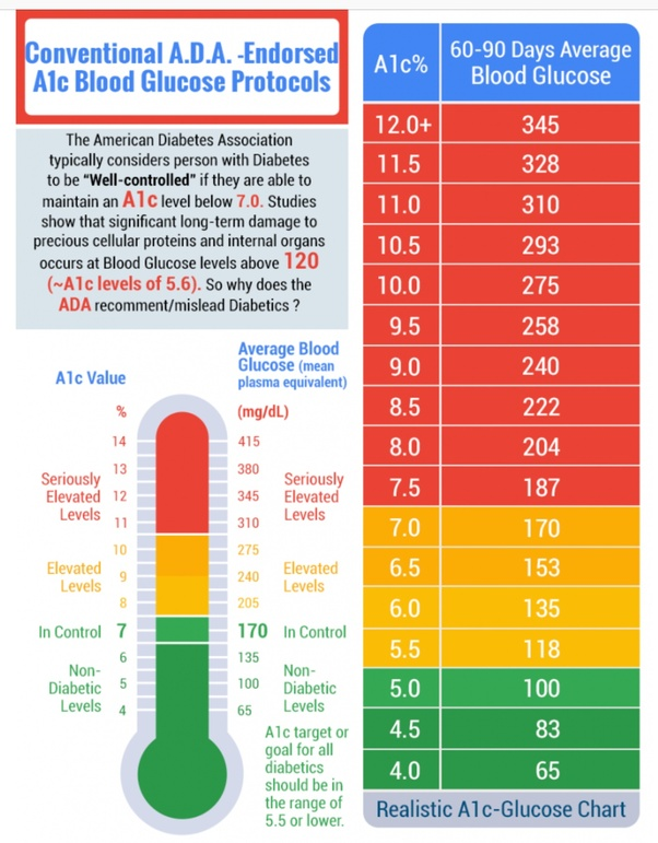 The A1c Test Is A Blood Test That Tells A Doctor If His Patient