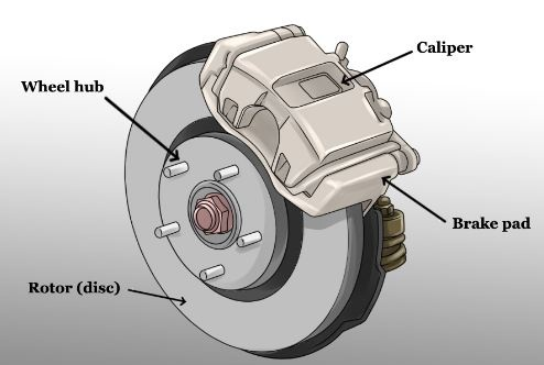 What Are Rotors On A Car >> What Are Brake Calipers And What Do They Do Quora