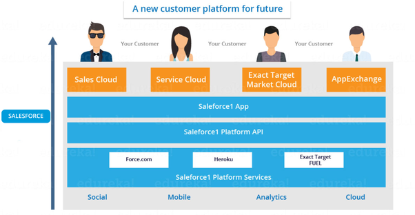 what s the difference between salesforce com and force com quora rh quora com sfdc developer guide force.com ide 2 developer guide