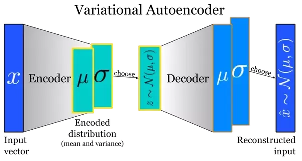 free quantum simulations of