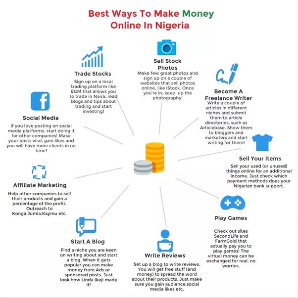 How to make money online in Nigeria - Quora