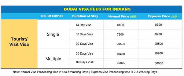 How Much Does It Cost For Dubai Visit Visa Quora
