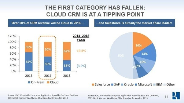the saas market will grow at a Software as a service (saas) will remain the largest public it cloud services category throughout the forecast, capturing 597% of revenues in 2017 the fastest growing categories will be paas and infrastructure as a service (iaas), with cagrs of 297% and 272%, respectively.