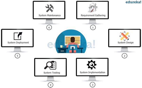 What Are DevOps Tools Quora - Software requirements gathering tools
