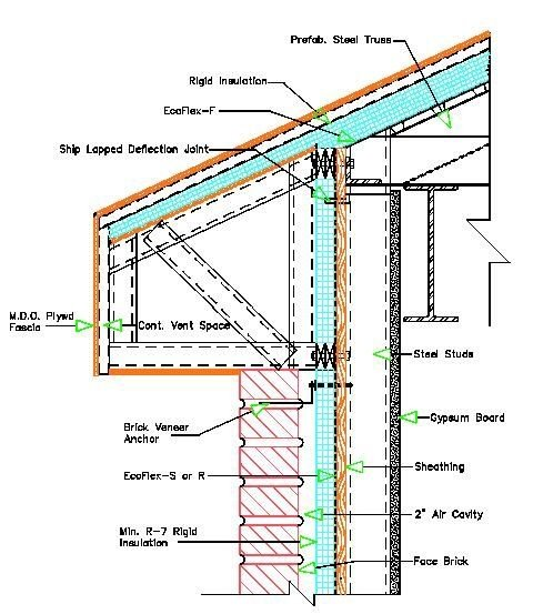 Where I Live (Toronto) Houses Are Required By Law To Have Non Flamable  Cladding, Which In About 99% Of Houses Means Brick Cladding Over A 2 X 6  Stud Wall, ...