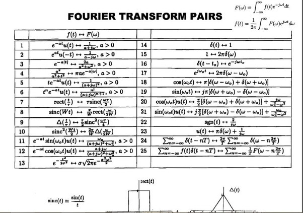 What is the fourier transform for this function are both answers correct and equal quora - Table of fourier transform ...