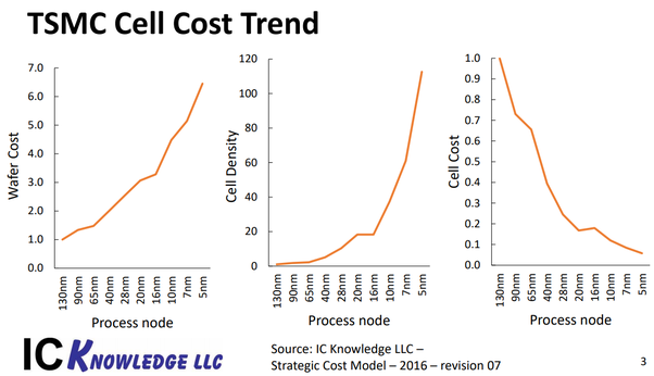 How much does it cost to design and fabricate an integrated circuit