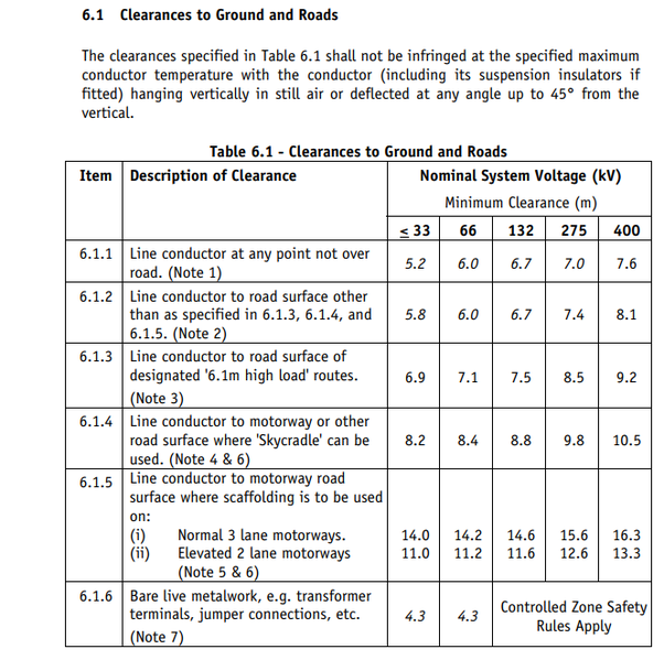 What is the minimum ground clearance above the road of a