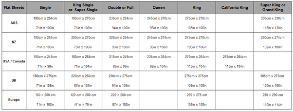 Do King Bed Sheets Fit California King Sized Beds Quora