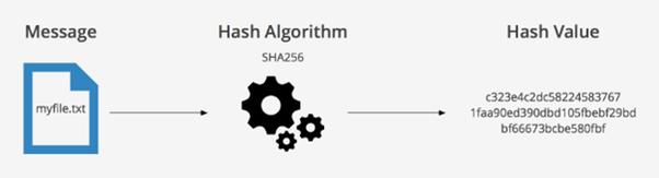 What is SHA-256? - Quora