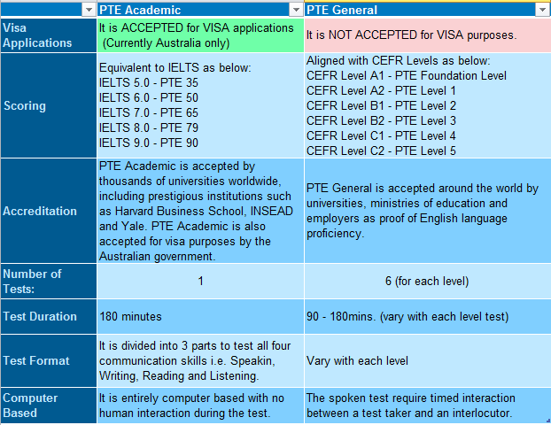 What is the difference between PTE academic and PTE general