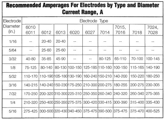 When stick welding how do you decide what amperage to weld with but the you need to add some amps if you have a long welding cable to overcome electrical resistance then most of these charts are for flat or horizontal keyboard keysfo Choice Image