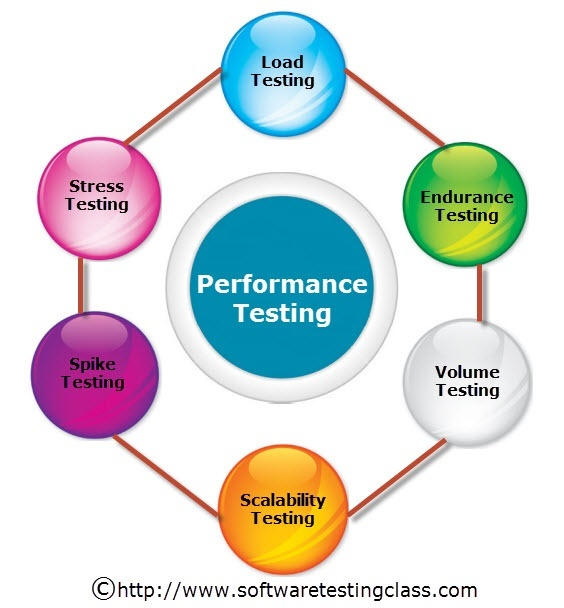 what type of perfromance Three types of goals -setting athletic performance goals, goals, outcome goals, process goals, desired end result, technique or strategy, specific standard.