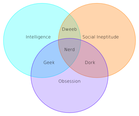 Geek Nerd Dork Venn Diagram Wiring Library