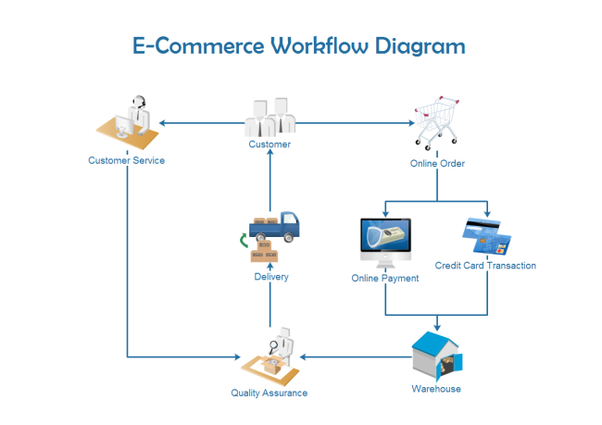 What is the easiest way to create a workflow diagram quora you can also learn how to create workflow diagrams here ccuart Choice Image