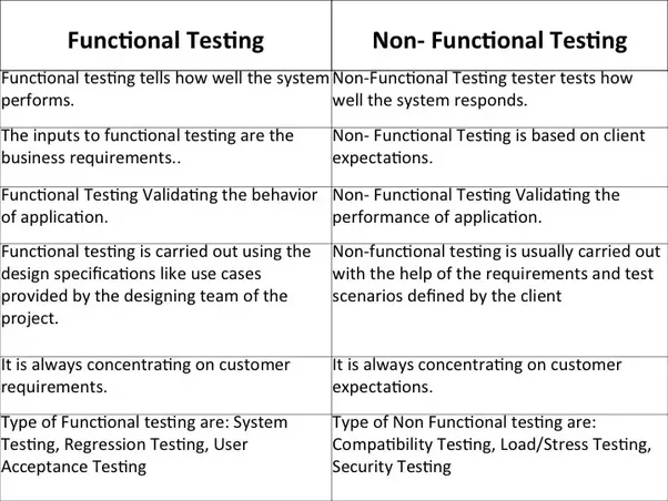 What Are The Major Differences Between Non Functional Testing And
