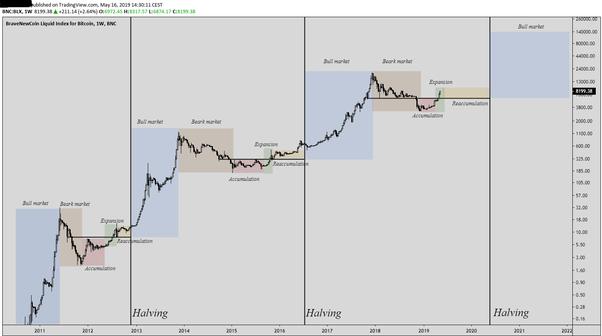 Cos'è l'halving, che ha reso il bitcoin ancora più raro