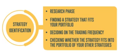 What is the process to develop a quantitative trading