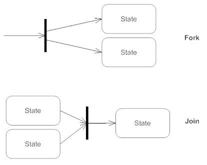 What is the best way to create a state diagram for a banking system the first bar is often called a fork where a single transition splits into concurrent multiple transitions the second bar is called a join ccuart Choice Image