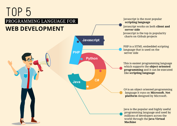 What Is The Best Language To Learn In Order To Be A Web Developer Quora