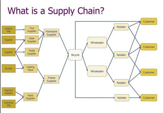 Producers compete with each other only through their supply chains, and no degree of improvement at the producer's end can make up for the deficiencies in a .
