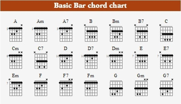 What Is The Next Thing To Learn In Guitar After Knowing Some Basic